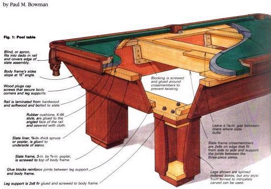 бильярдного стола: